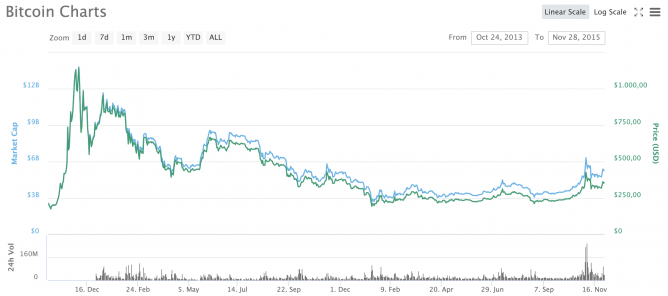 bitcoin bear market 2014