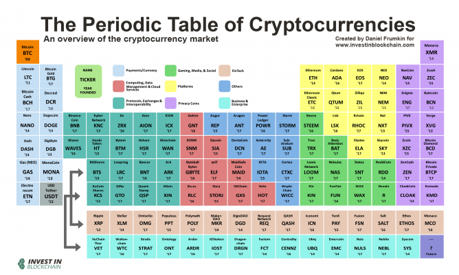 cryptocurrency categories