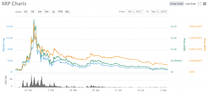 ripple price crash