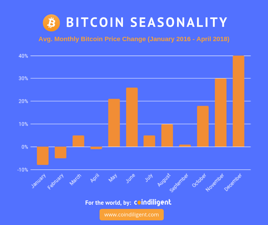 Bitcoin seasonality