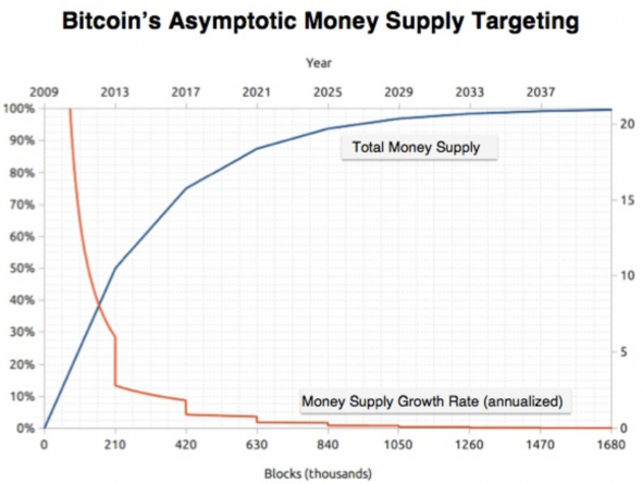 monetary policy bitcoin