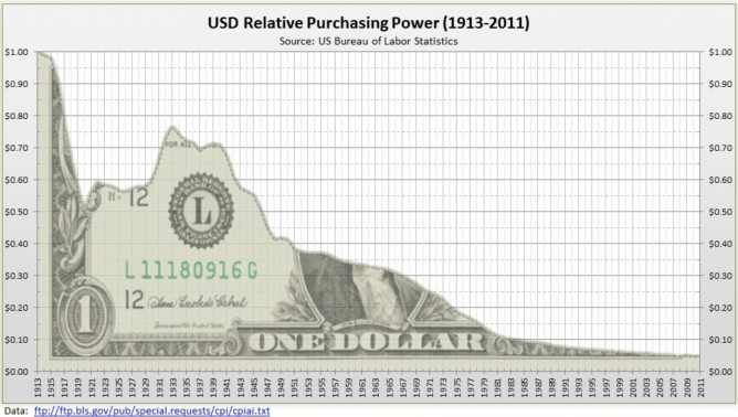 usd inflation