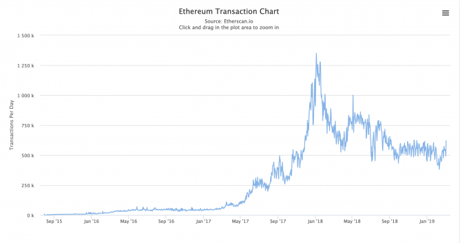 ethereum daily transaction count