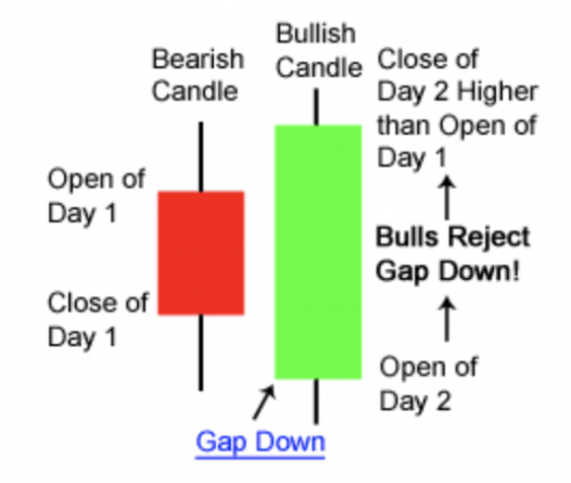 bullish engulfing candle cryptocurrency
