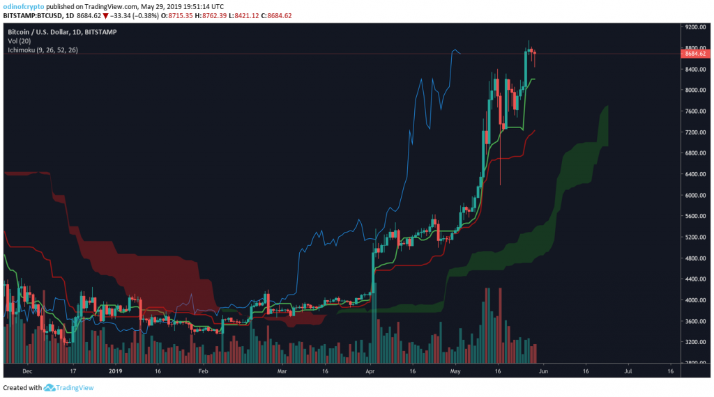 trading with ichimoku system