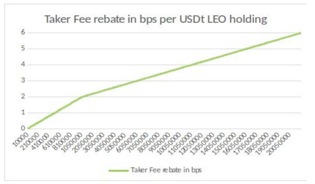 leo fee reduction
