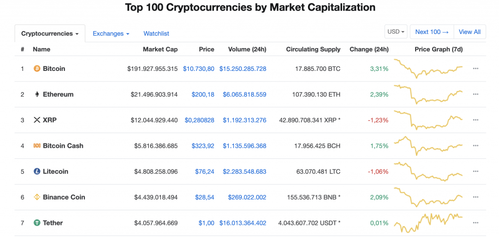 biggest cryptocurrencies coinmarketcap