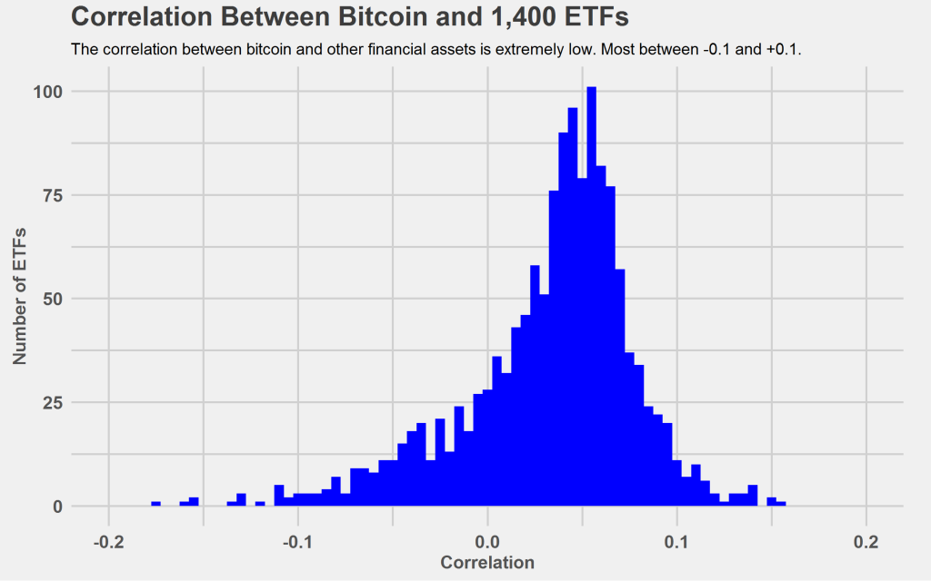 correlation bitcoin and other assets