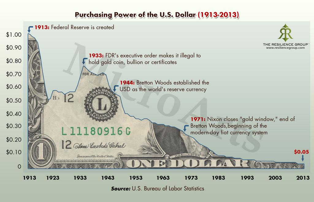 purchasing power US dollar inflation
